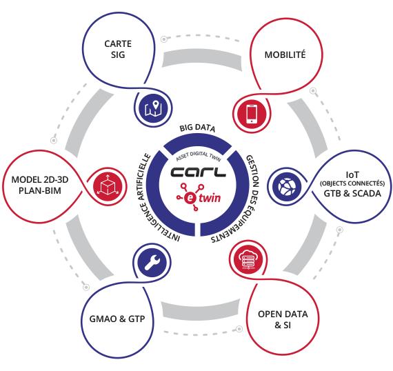 Plateforme de gestion des équipements | CARL e-Twin | IoT | ASSET DIGITAL TWIN